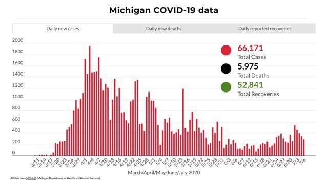 Coronavirus en Michigan: esto es lo que debe saber este 7 de julio de 2020
