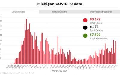 Michigan limita las reuniones en interiores por aumento de casos de COVID-19