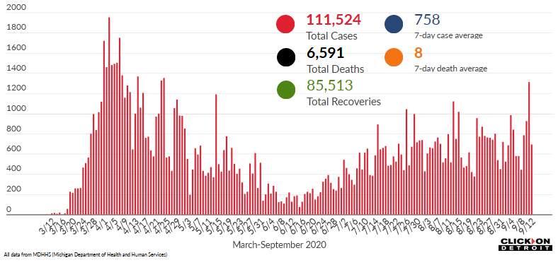 Coronavirus en Michigan: esto es lo que debe saber 14 de septiembre de 2020