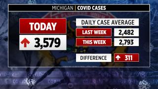 Aproximadamente 3,500 casos más confirmados mientras Michigan ve aumentar las tasas de virus